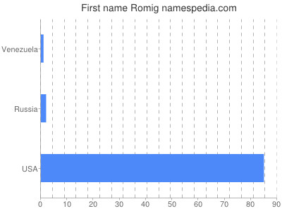 Given name Romig