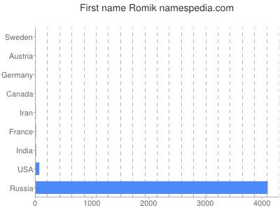 Given name Romik