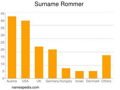 Surname Rommer