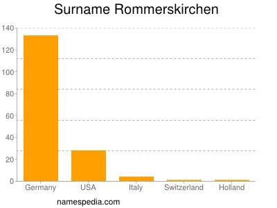 Surname Rommerskirchen