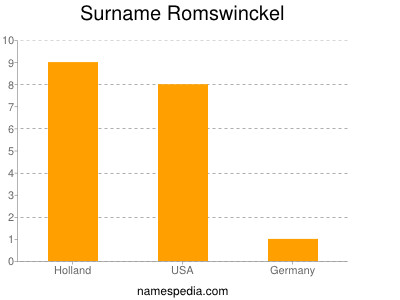 Surname Romswinckel