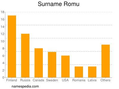 Surname Romu