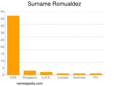 Surname Romualdez