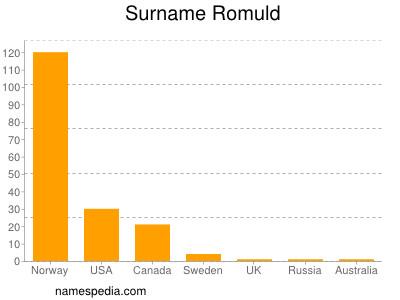 Surname Romuld