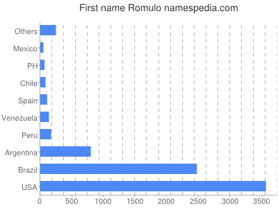 Given name Romulo