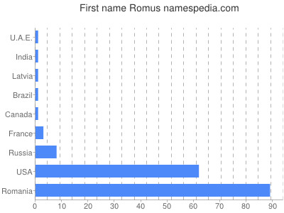 Given name Romus