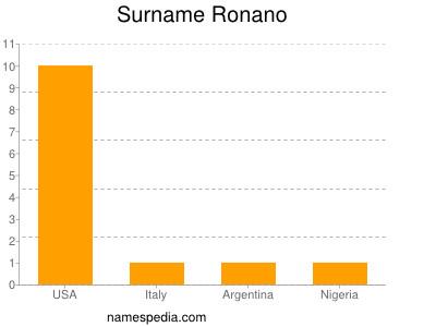 Surname Ronano