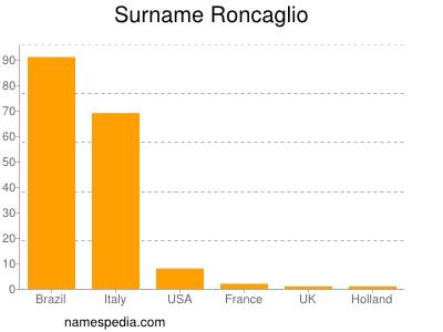 Surname Roncaglio