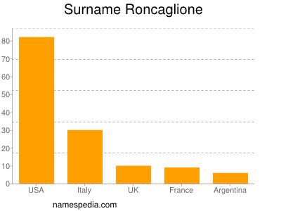 Surname Roncaglione