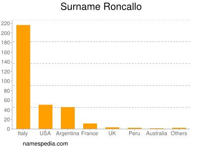 Surname Roncallo