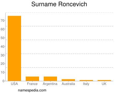 Surname Roncevich