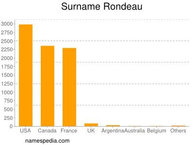 Surname Rondeau