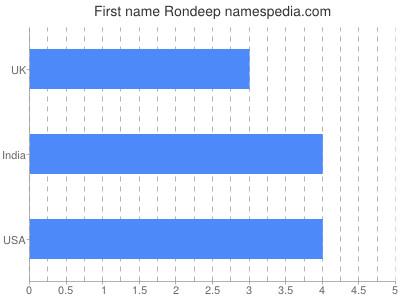 Given name Rondeep