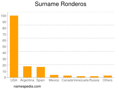 Surname Ronderos