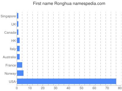 Given name Ronghua