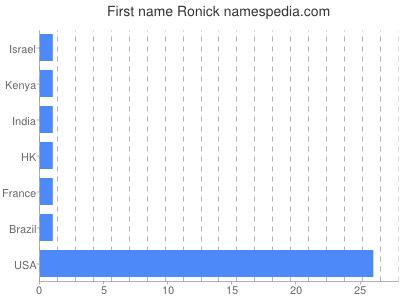 Given name Ronick