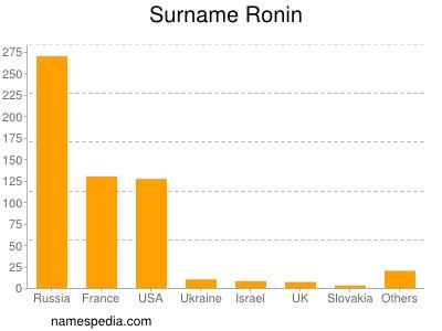 Surname Ronin