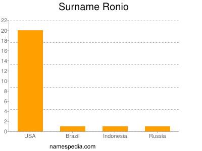 Surname Ronio