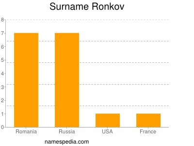 Surname Ronkov