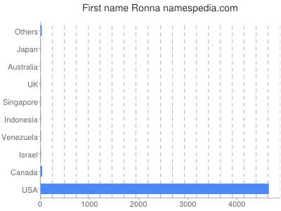 Given name Ronna