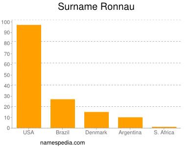 Surname Ronnau