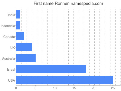 Given name Ronnen