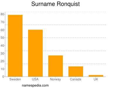 Surname Ronquist
