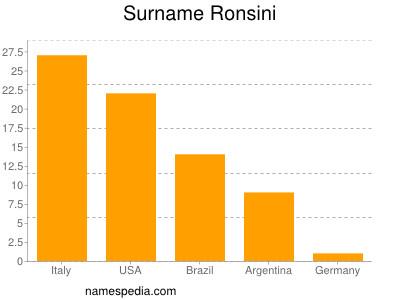 Surname Ronsini