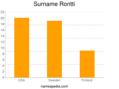Surname Rontti