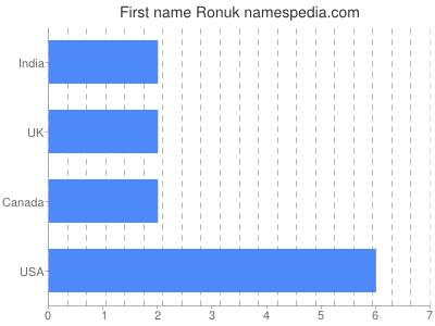 Given name Ronuk