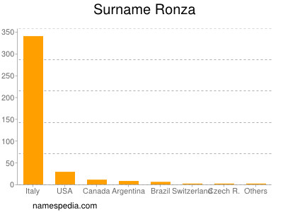 Surname Ronza
