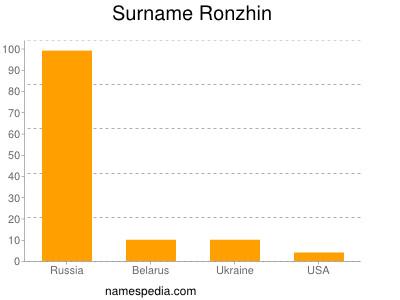 Surname Ronzhin