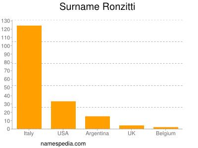 Familiennamen Ronzitti