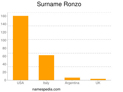 Surname Ronzo