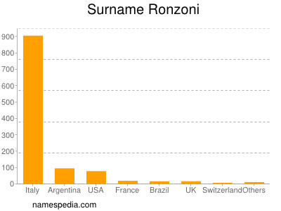 Surname Ronzoni