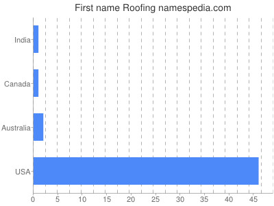 Given name Roofing