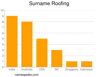 Surname Roofing