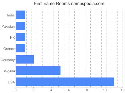 Given name Rooms