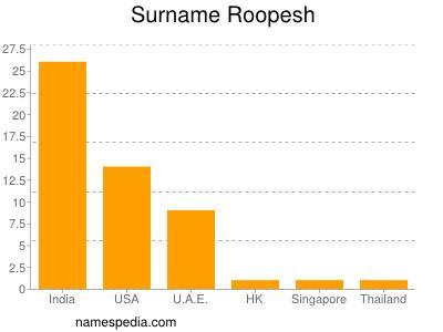 Surname Roopesh