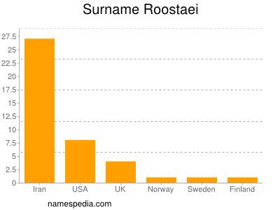 Surname Roostaei