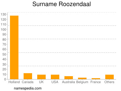 Surname Roozendaal
