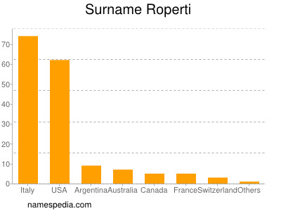 Surname Roperti