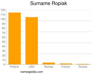 Surname Ropiak