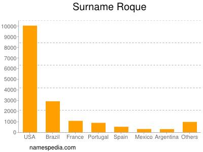 Surname Roque
