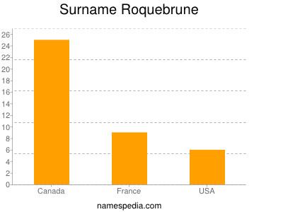 Surname Roquebrune