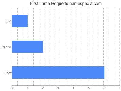 Given name Roquette
