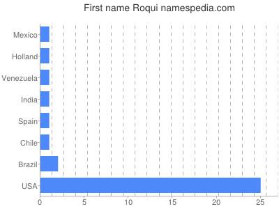 Given name Roqui