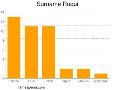 Surname Roqui