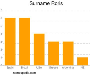 Surname Roris
