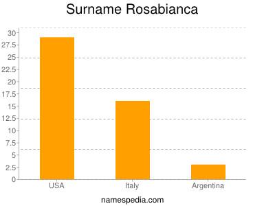 Surname Rosabianca